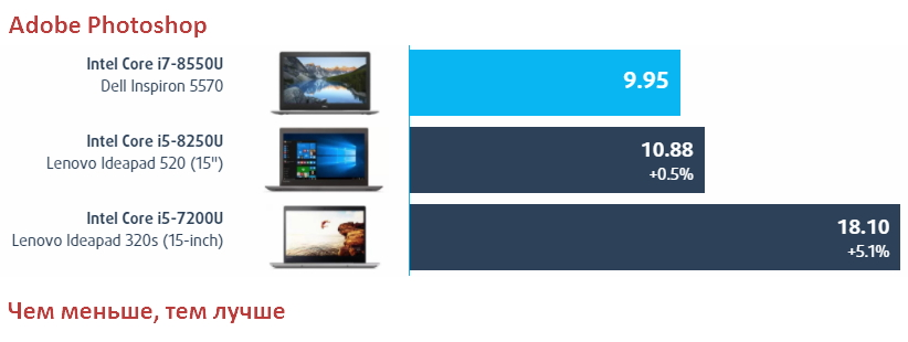 Обзор Dell Inspiron 15 5570 (Core i7-8550U, AMD Radeon 530