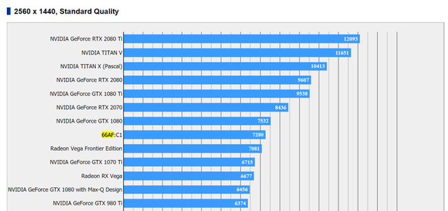 AMD Vega 20 – результаты первых тестов в играх?