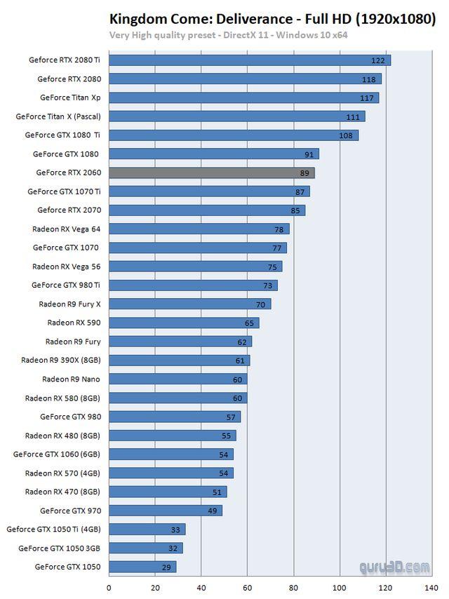 Тесты видеокарты GeForce RTX 2060  Сравнение GeForce RTX 2060 vs GTX