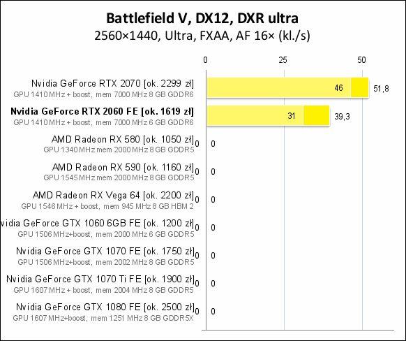 Тесты видеокарты GeForce RTX 2060  Сравнение GeForce RTX