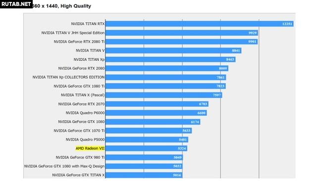 AMD Radeon VII – новые тесты в сети