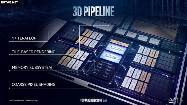 Интегрированный графический процессор Iris Plus Graphics 940 быстрее, чем Radeon Vega 10
